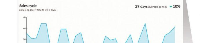 Vertriebskennzahlen Auswertung Sales Velocity