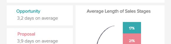 Vertriebskennzahlen Auswertung Average Sales Cycle