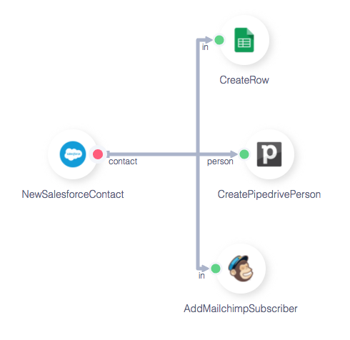 AppMixer neue Integration Pipedrive