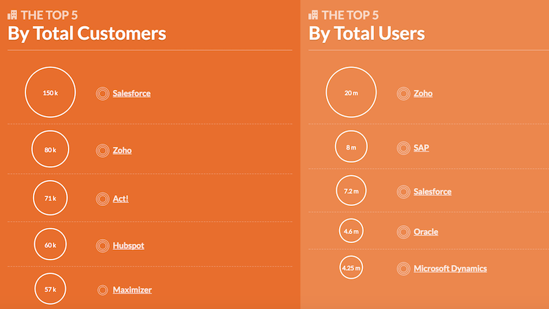 Top 5 CRM-Tools Capterra