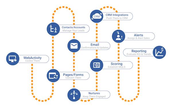 Salesfusion Marketing Automation Prozess_Screenshot